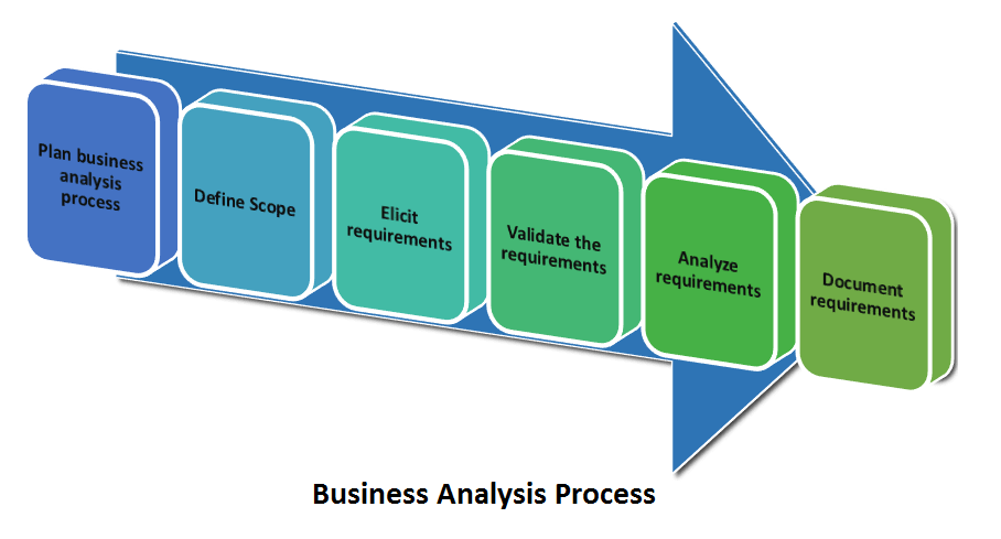 Learn how to do Business Analysis in 6 Processes – Business Analysis