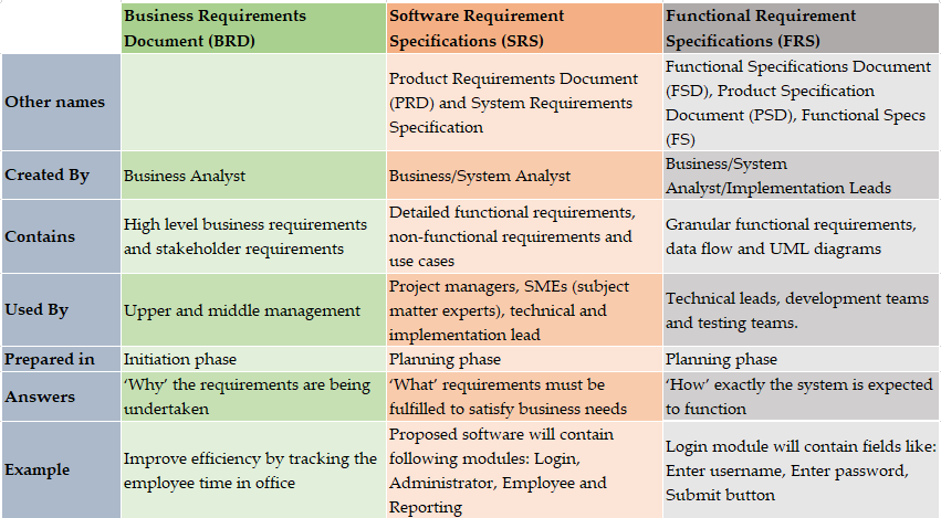 Brd Vs Srs Vs Frs Detailed Comparison The Business Analyst Job Description